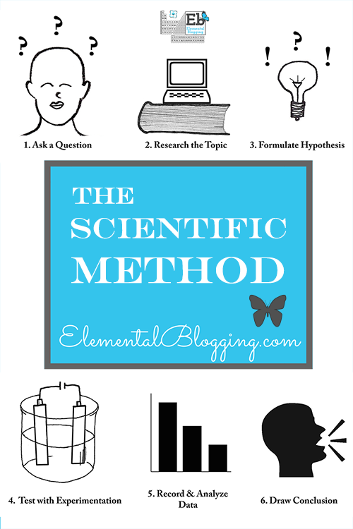 The Scientific Method Explained | Elemental Blogging