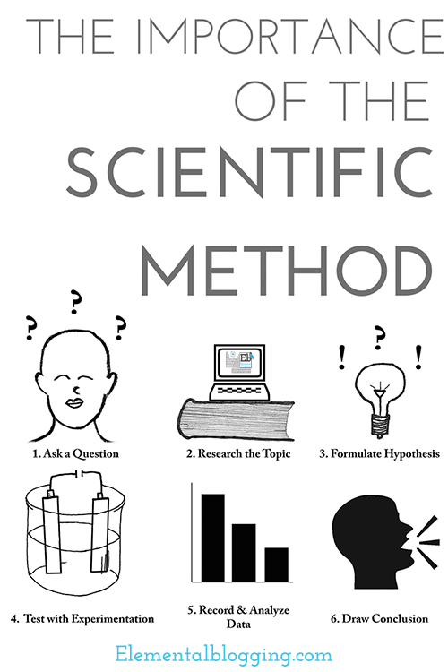 The Importance of the Scientific Method | Elemental Blogging